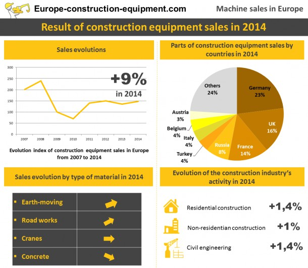Sale of materials for the construction industry: a return of growth in Europe