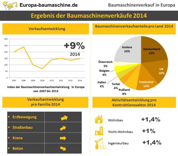 Verkauf von Baumaterial: Rückkehr des Wachstums in Europa