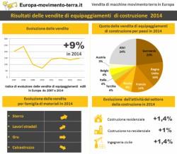 Vendita di macchine edili : la ripresa della crescita in Europa