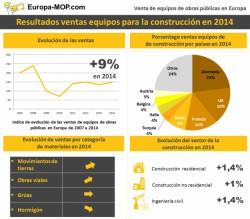 Venta de materiales de construcción: el retorno del crecimiento en Europa