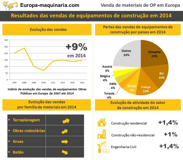 Venda de materiais de obras pública s: regresso do crescimento na Europa