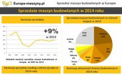 Sprzedaż maszyn budowlanych : powrót tendencji wzrostowych w Europie