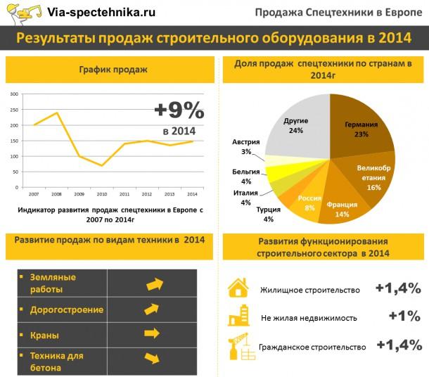 Рост и послекризисное востановление европейского рынка спецтехники