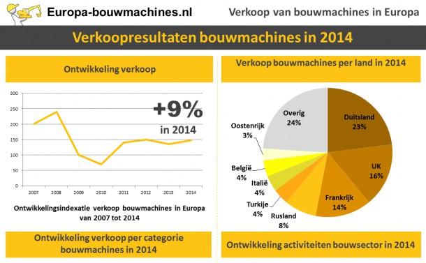 Verkoop bouwmachines : toenemende groei in Europa