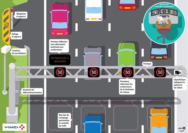 Vinci планирует строительство «умного» автобана в Англии