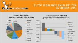 Clasificación TCM – Balance y evolución 2014
