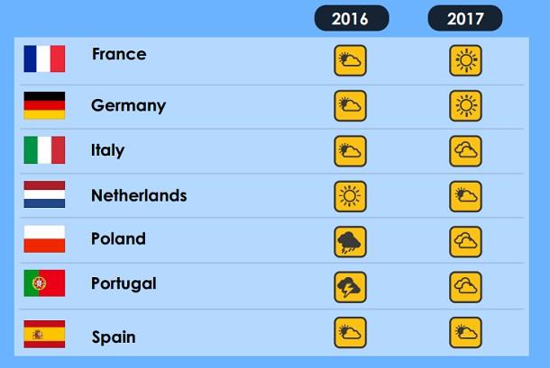 Les perspectives du marché de la construction en Europe