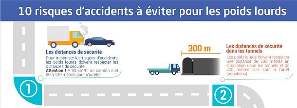 Sécurité routière pour les poids lourds