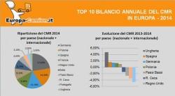 Classifica CMR – Bilancio e evoluzione 2014