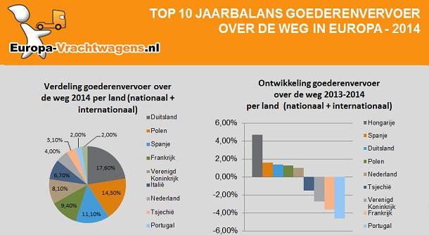 Klassement goederenvervoer over de weg – Balans en ontwikkelingen 2014