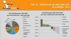 Klassifizerung Güterkraftverkehr – Bilanz und Entwicklung 2014