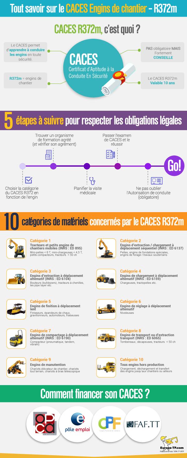 Caces - Permis Caces R372m