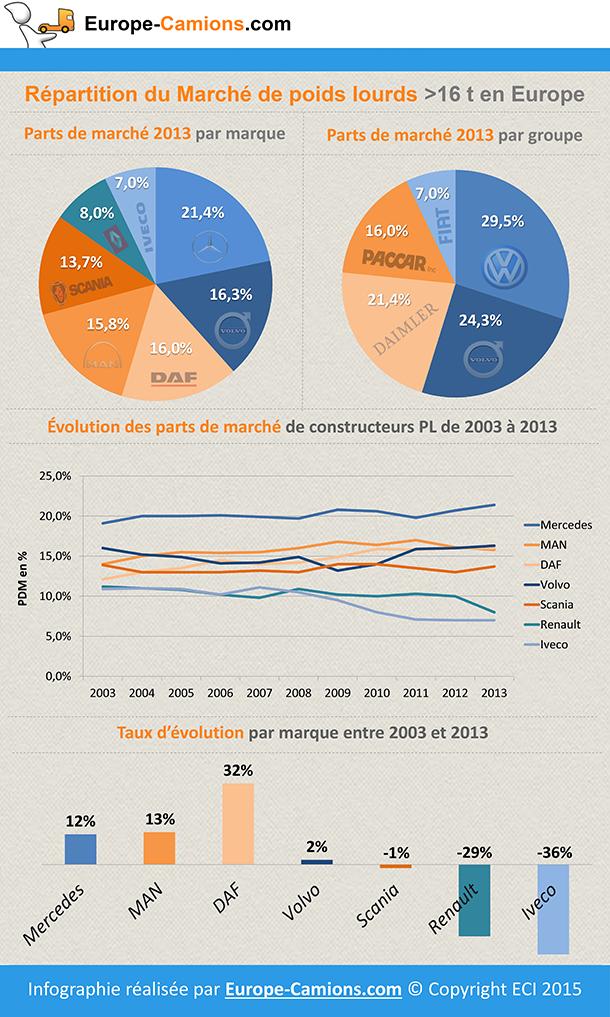 Part de marché constructeurs PL >16t en Europe