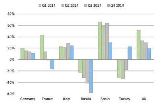 Les ventes d'équipements de construction dansles principaux marchés comparées à 2013 en %.