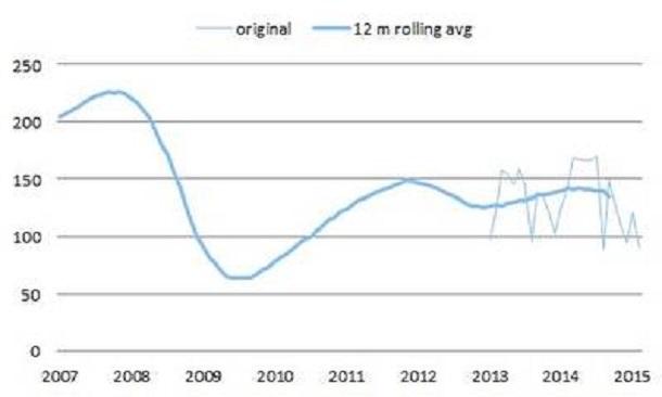Les ventes mensuelles d'équipementsde construction en Europe (base 100 en 2010)