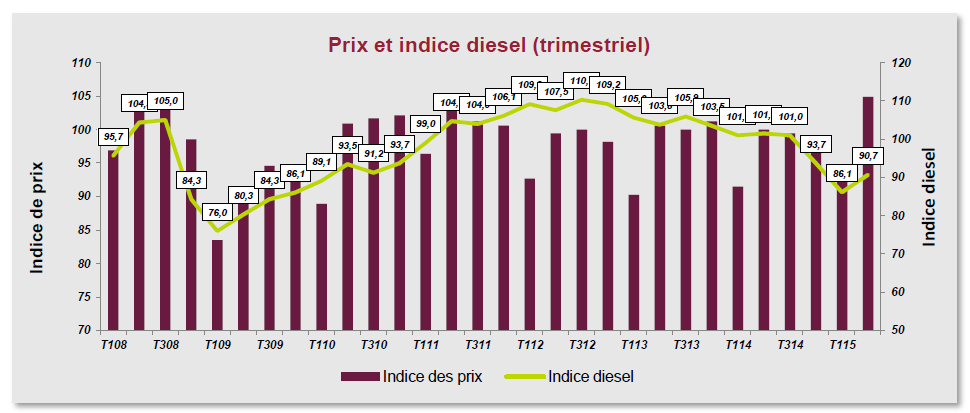 indice diesel