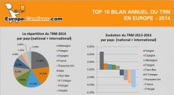 Classement TRM – Bilan et évolutions 2014